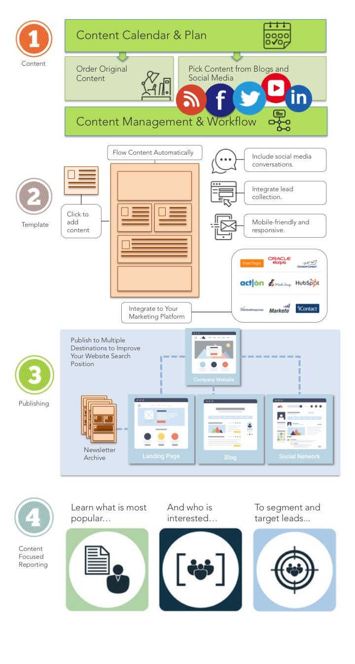Infographic: The Best Newsletter